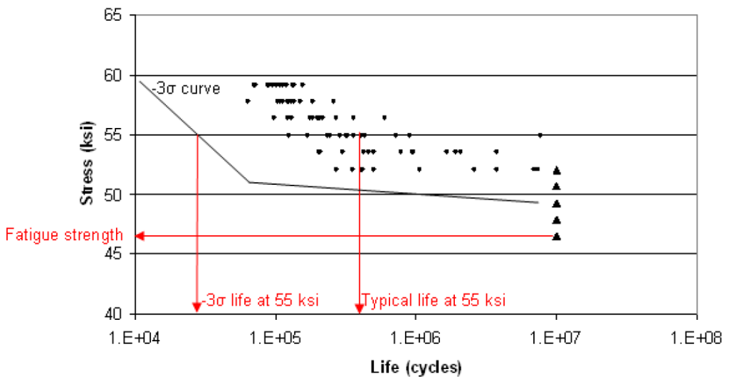 S-N curve of steel smooth round bar test specimens tested in rotating bend fatigue (Nishijima et al., 1987).  Specimens which did not fail by 107 cycles are triangular symbols.