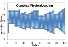 Complex Mission Loading Plot